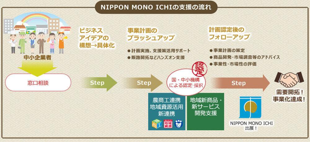 NIPPON MONO ICHIの支援の流れ